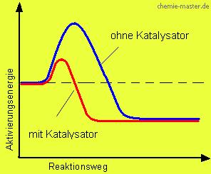 der katalysator bildet mit einem oder auch beiden reaktionspartnern labile zwischenprodukte niedrige aktivierungsenergie - Beispiele Fur Chemische Reaktionen